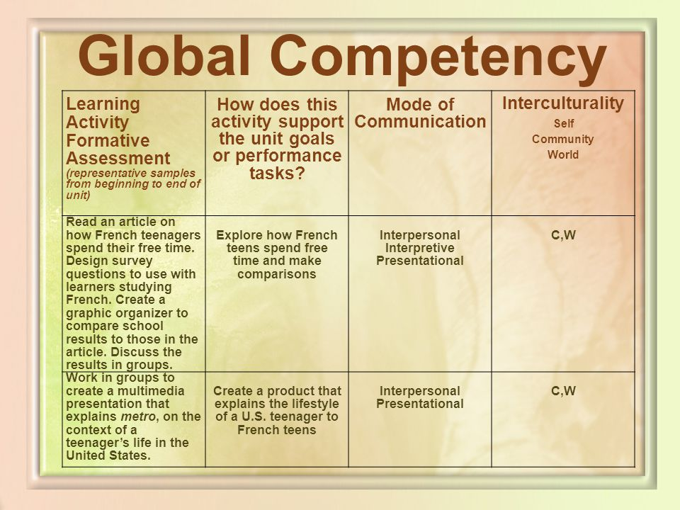 Global Competency Learning Activity Formative Assessment