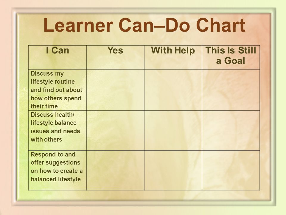 Learner Can–Do Chart I Can Yes With Help This Is Still a Goal