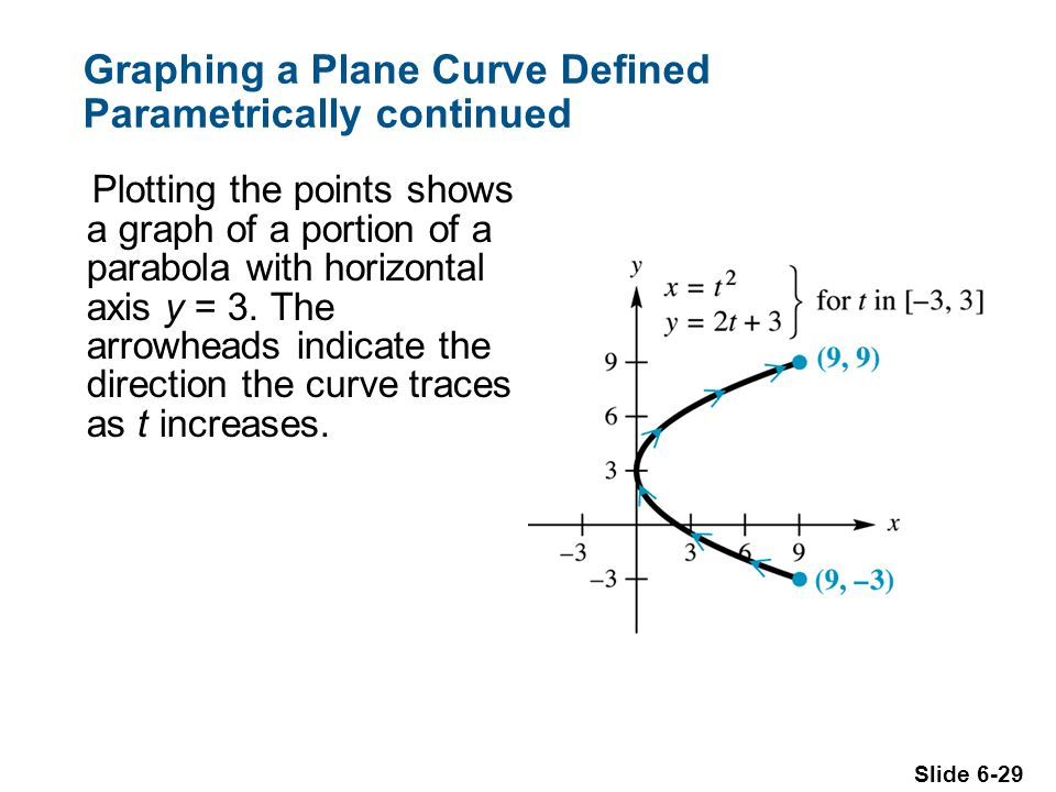 Graphing a Plane Curve Defined Parametrically continued
