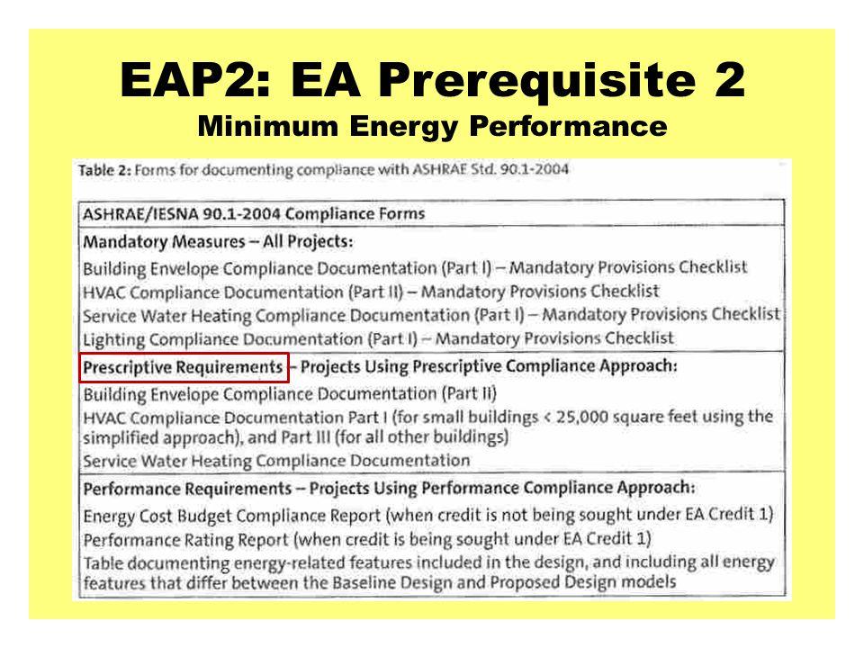 EAP2: EA Prerequisite 2 Minimum Energy Performance