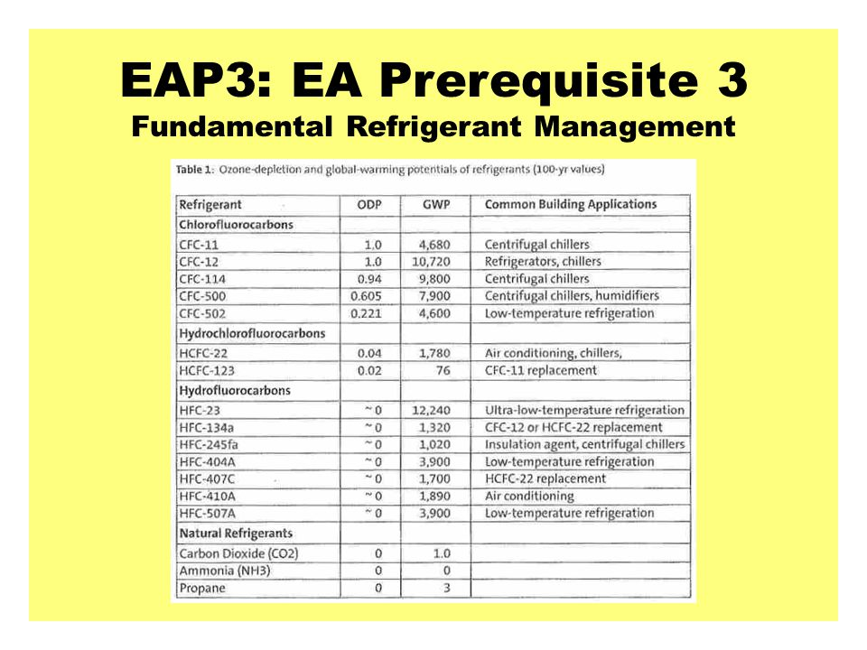 EAP3: EA Prerequisite 3 Fundamental Refrigerant Management