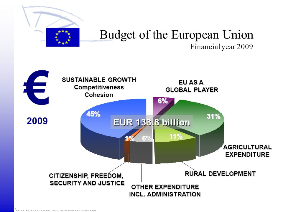 Budget of the European Union Financial year 2009