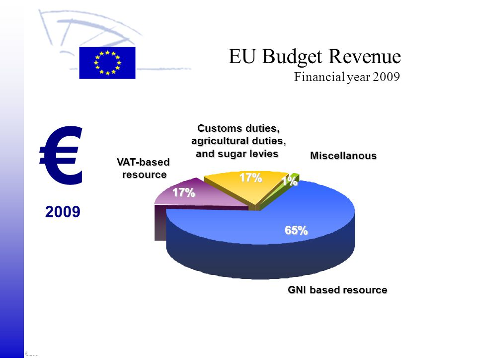 EU Budget Revenue Financial year 2009