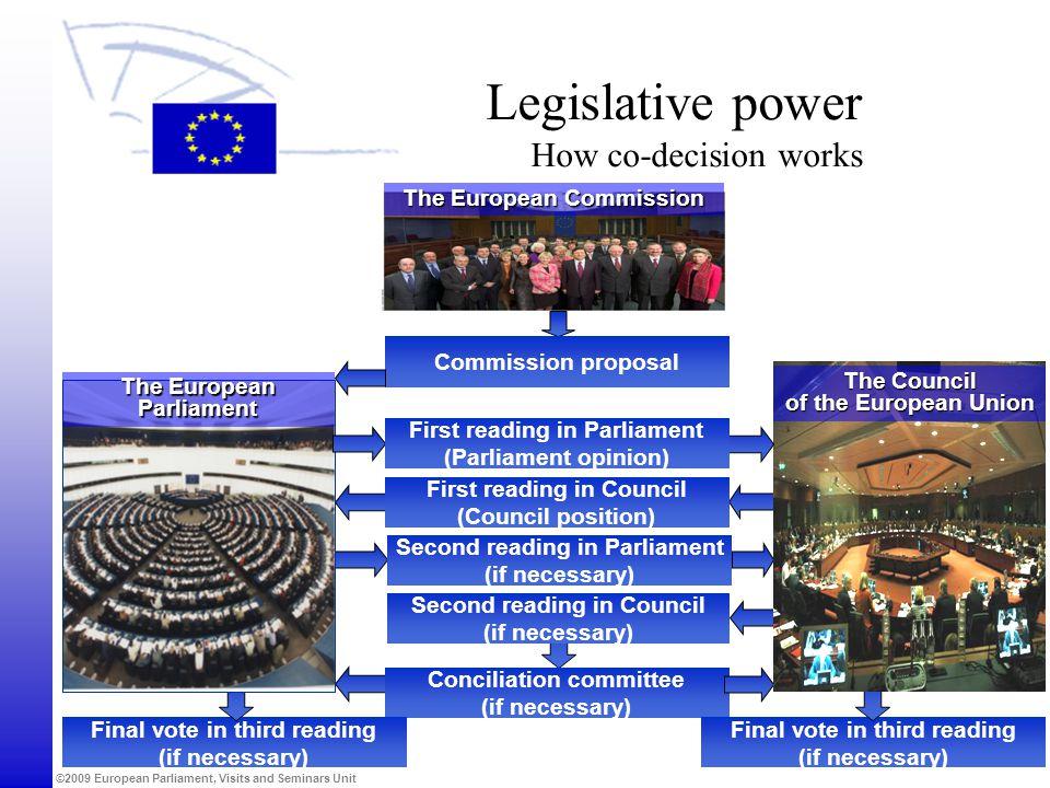 Legislative power How co-decision works
