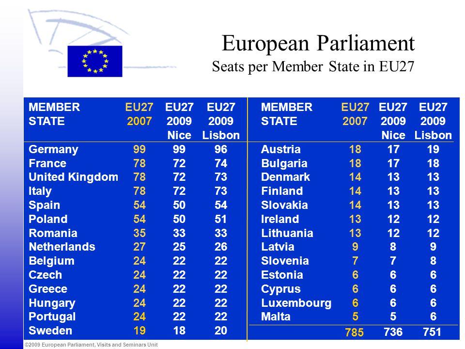 European Parliament Seats per Member State in EU27