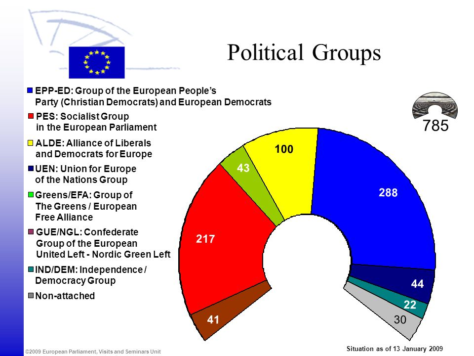 Political Groups EPP-ED: Group of the European People's. Party (Christian Democrats) and European Democrats.