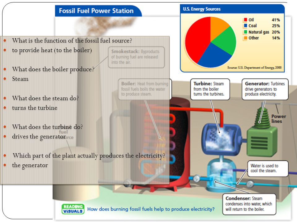 What is the function of the fossil fuel source