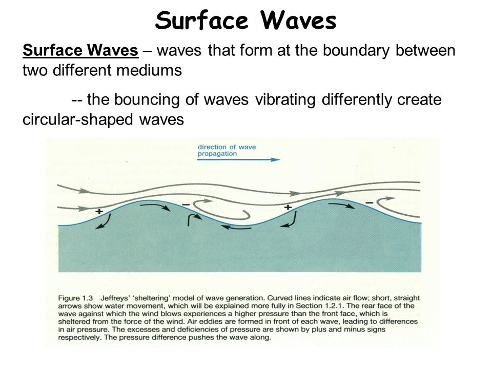 Surface Waves Surface Waves – waves that form at the boundary between two different mediums.