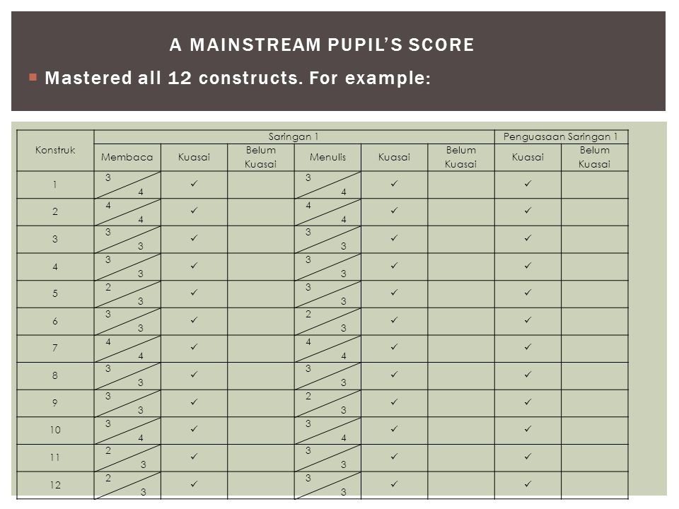 A Mainstream PUPIL'S SCORE