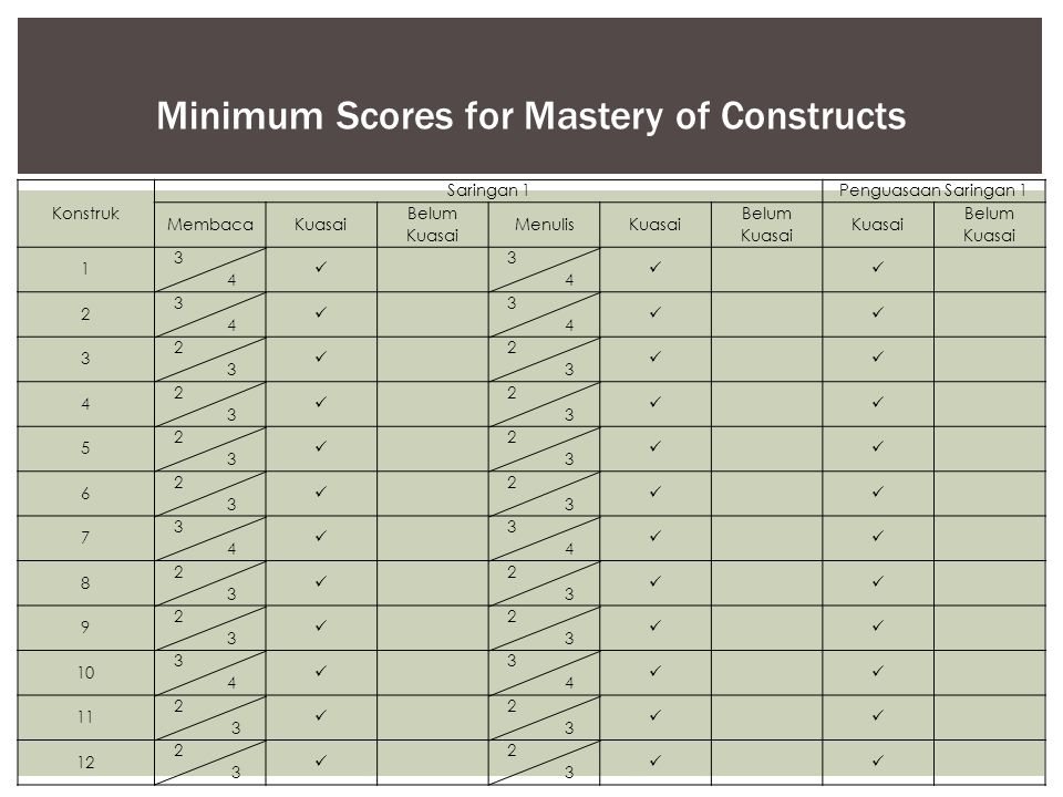 Minimum Scores for Mastery of Constructs