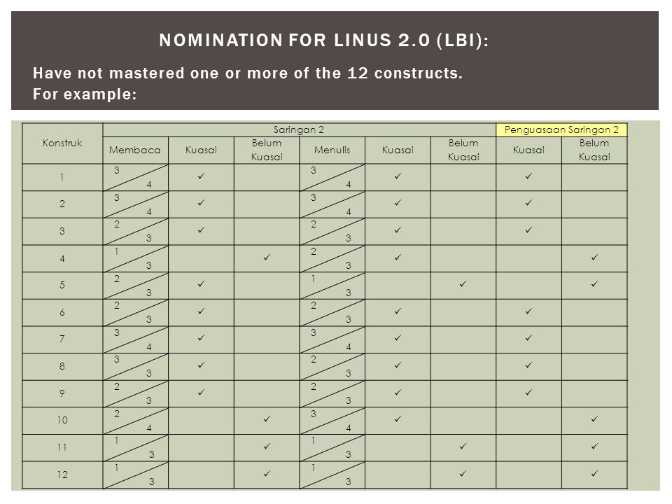 NOMINATION for LINUS 2.0 (LBI):