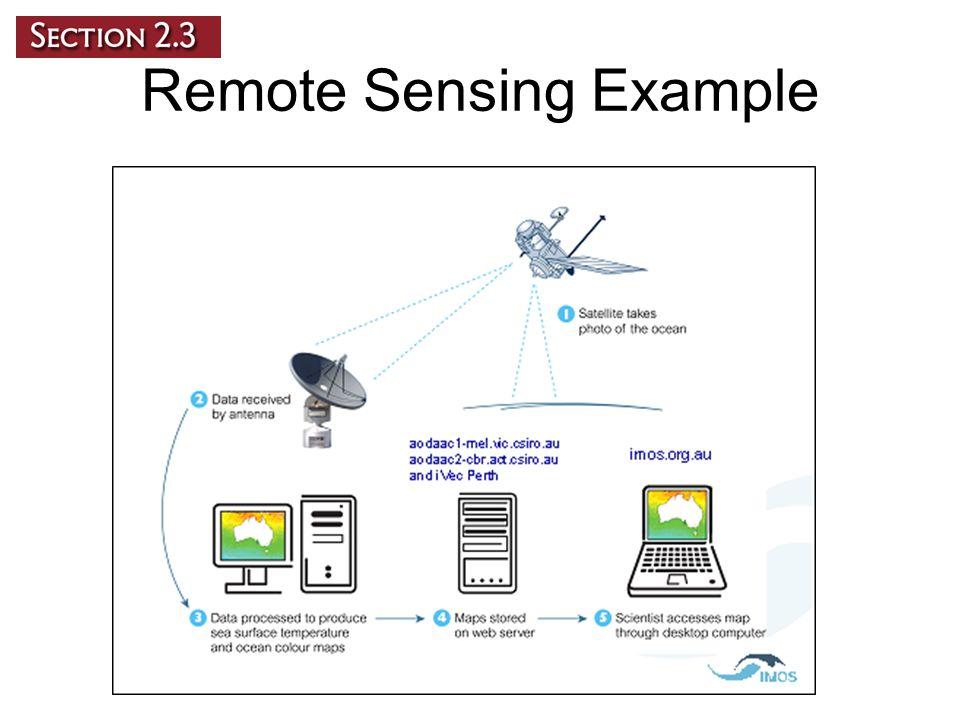 Remote Sensing Example