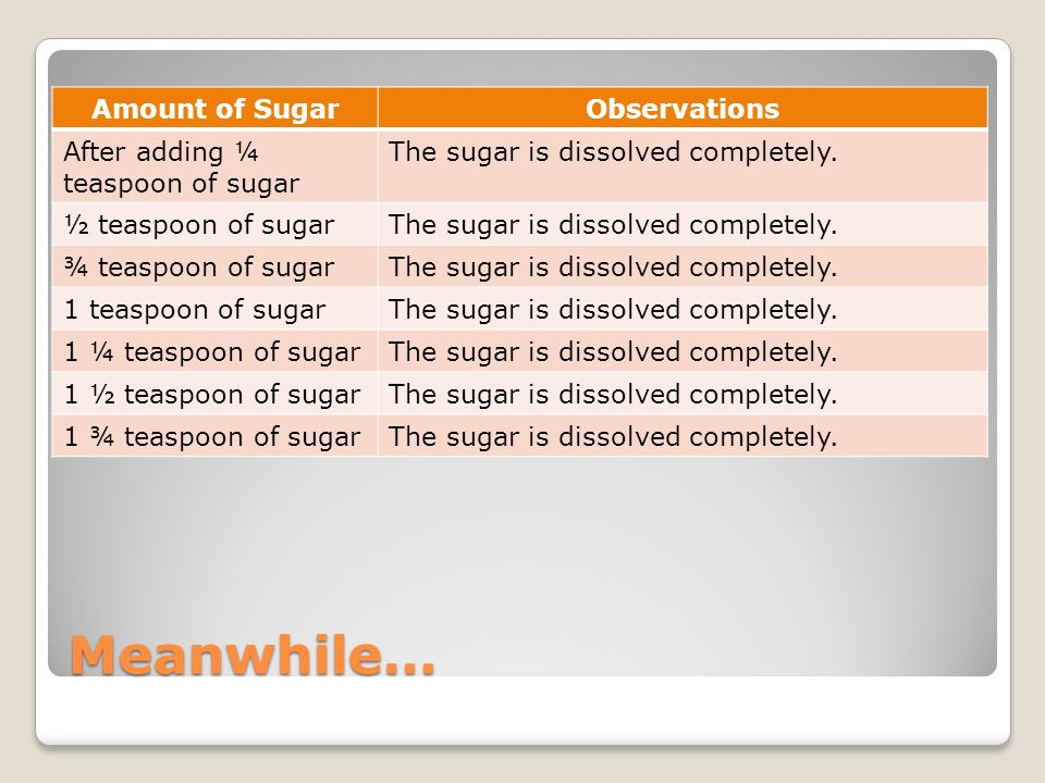 Meanwhile… Amount of Sugar Observations