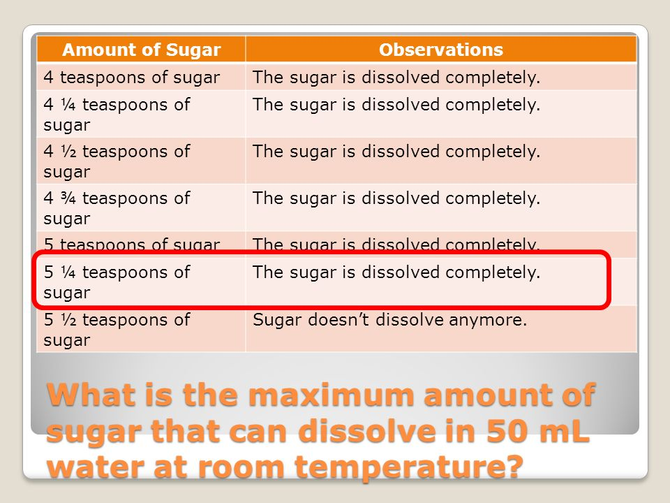 Amount of Sugar Observations. 4 teaspoons of sugar. The sugar is dissolved completely. 4 ¼ teaspoons of sugar.