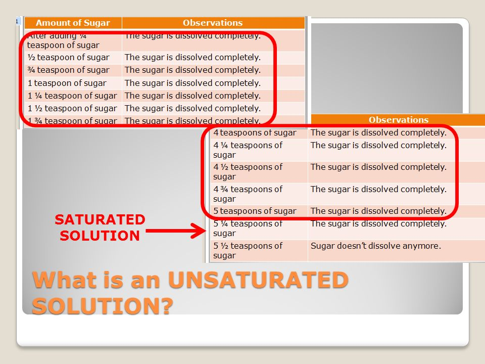 What is an UNSATURATED SOLUTION