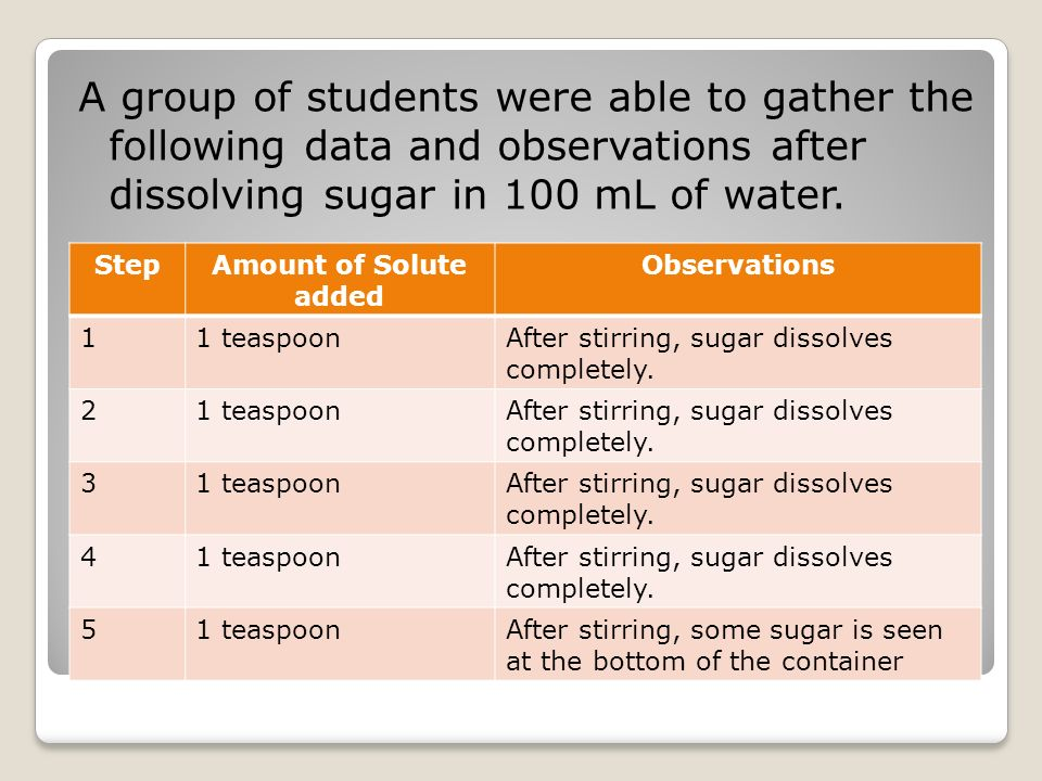 A group of students were able to gather the following data and observations after dissolving sugar in 100 mL of water.