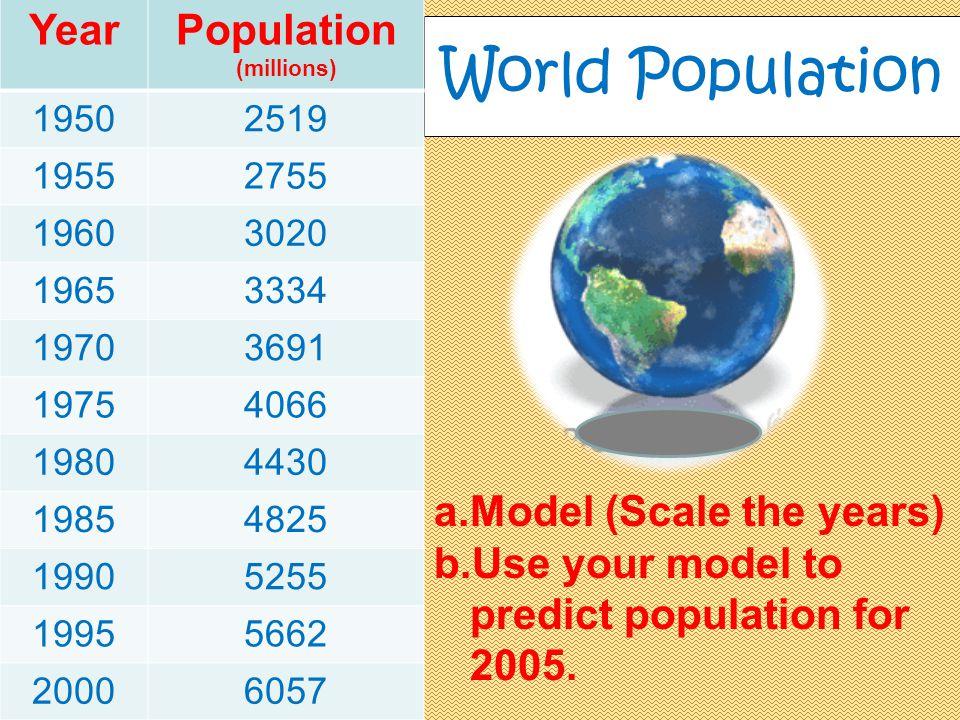 Population (millions)