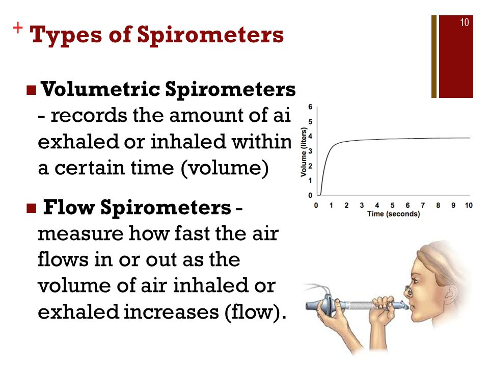 Types of Spirometers Volumetric Spirometers - records the amount of air exhaled or inhaled within a certain time (volume)