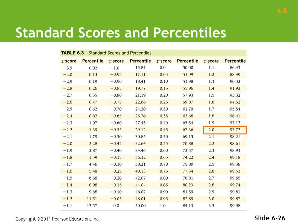 Standard Scores and Percentiles