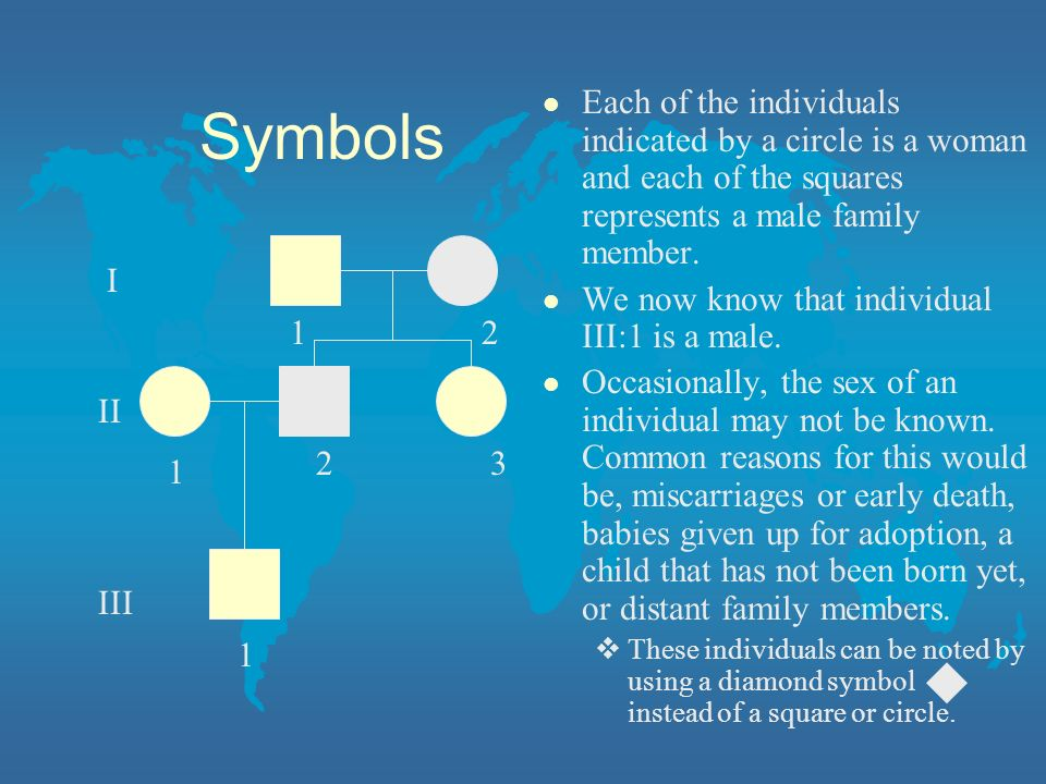 Symbols Each of the individuals indicated by a circle is a woman and each of the squares represents a male family member.