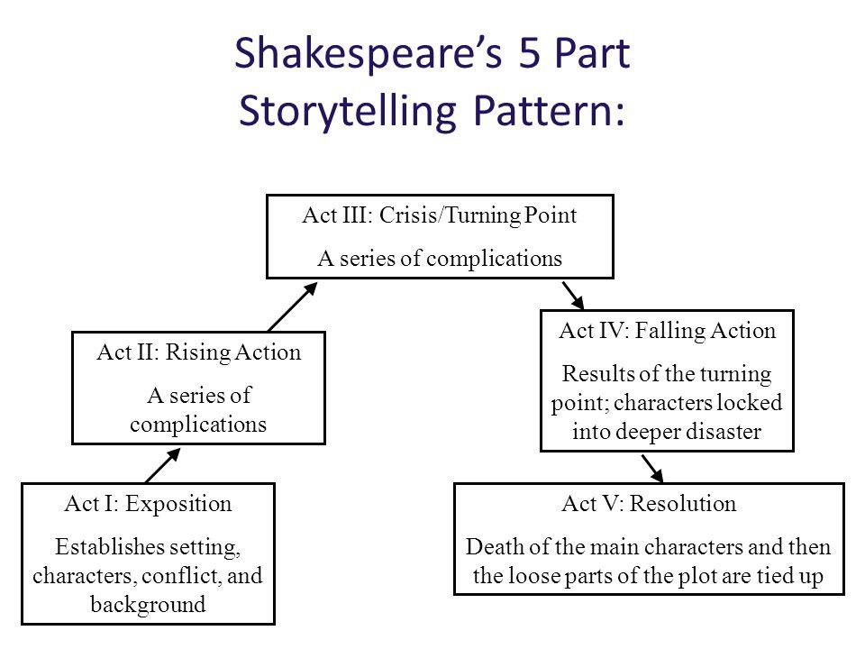Shakespeare's 5 Part Storytelling Pattern: