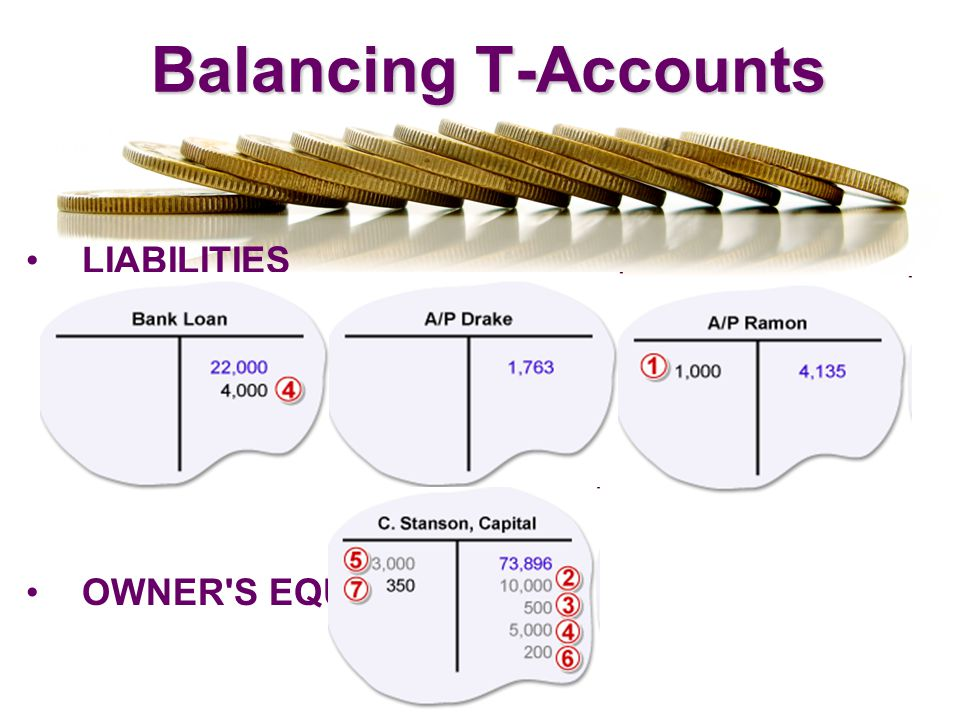 Balancing T-Accounts LIABILITIES OWNER S EQUITY