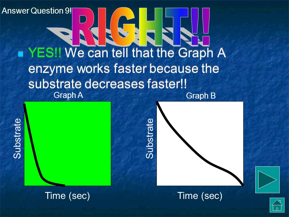 Answer Question 9! RIGHT!! YES!! We can tell that the Graph A enzyme works faster because the substrate decreases faster!!