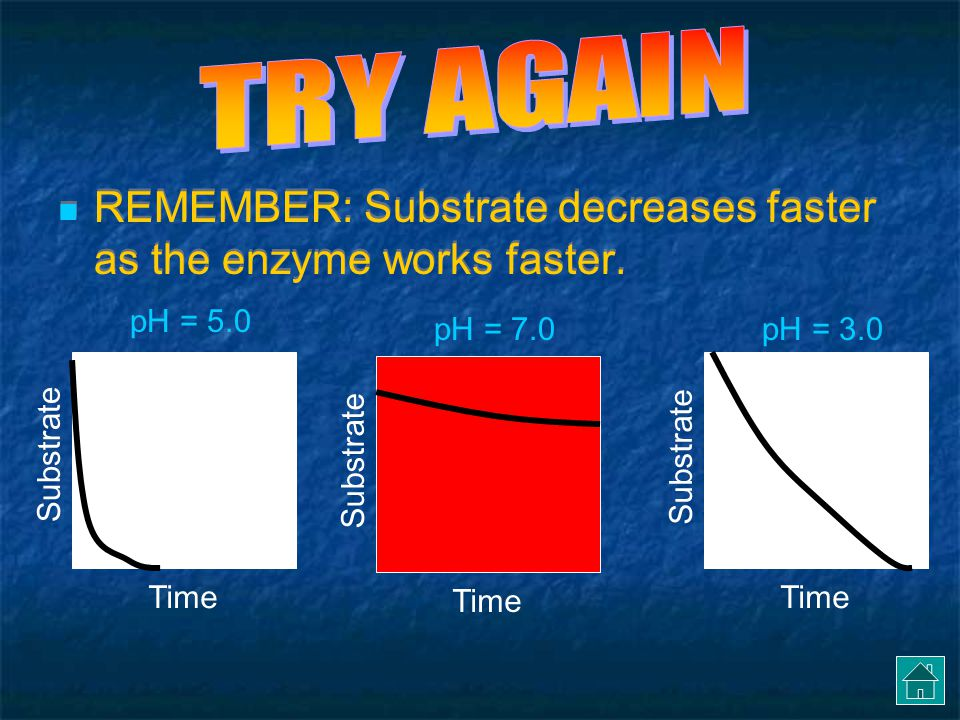 TRY AGAIN REMEMBER: Substrate decreases faster as the enzyme works faster. pH = 5.0. pH = 7.0. pH = 3.0.