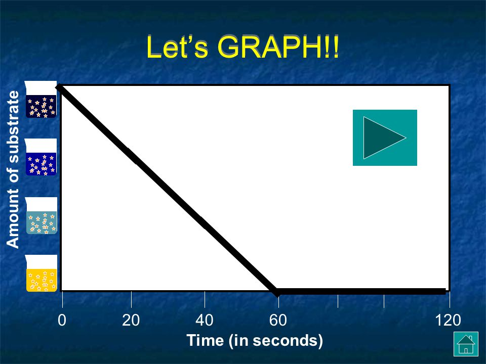Let's GRAPH!! Amount of substrate 20 40 60 120 Time (in seconds)