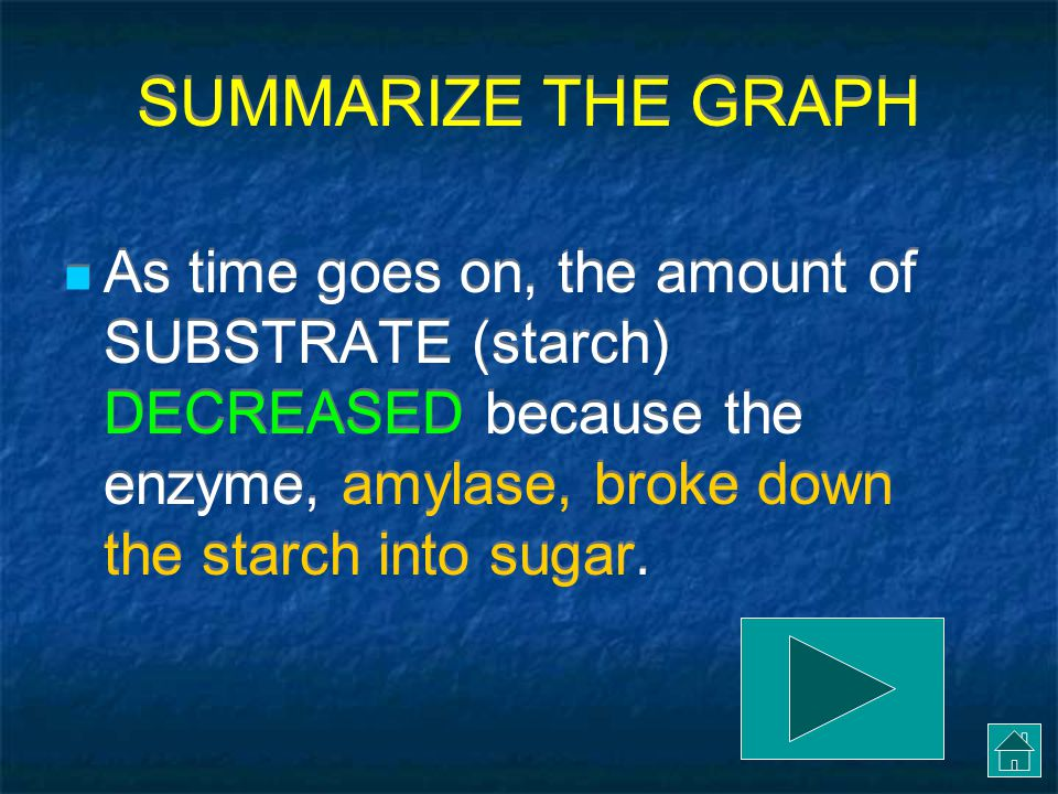 SUMMARIZE THE GRAPH As time goes on, the amount of SUBSTRATE (starch) DECREASED because the enzyme, amylase, broke down the starch into sugar.