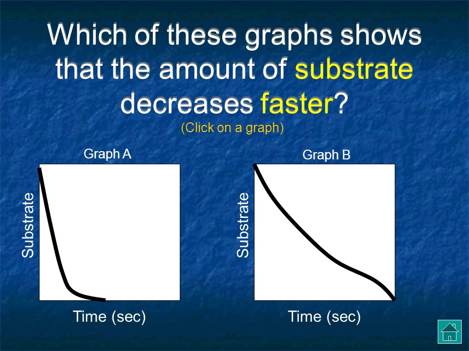 Which of these graphs shows that the amount of substrate decreases faster