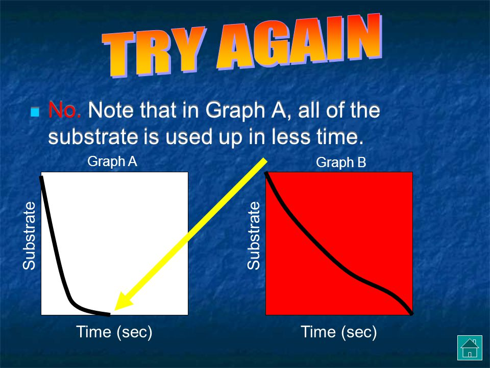 TRY AGAIN No. Note that in Graph A, all of the substrate is used up in less time. Graph A. Graph B.