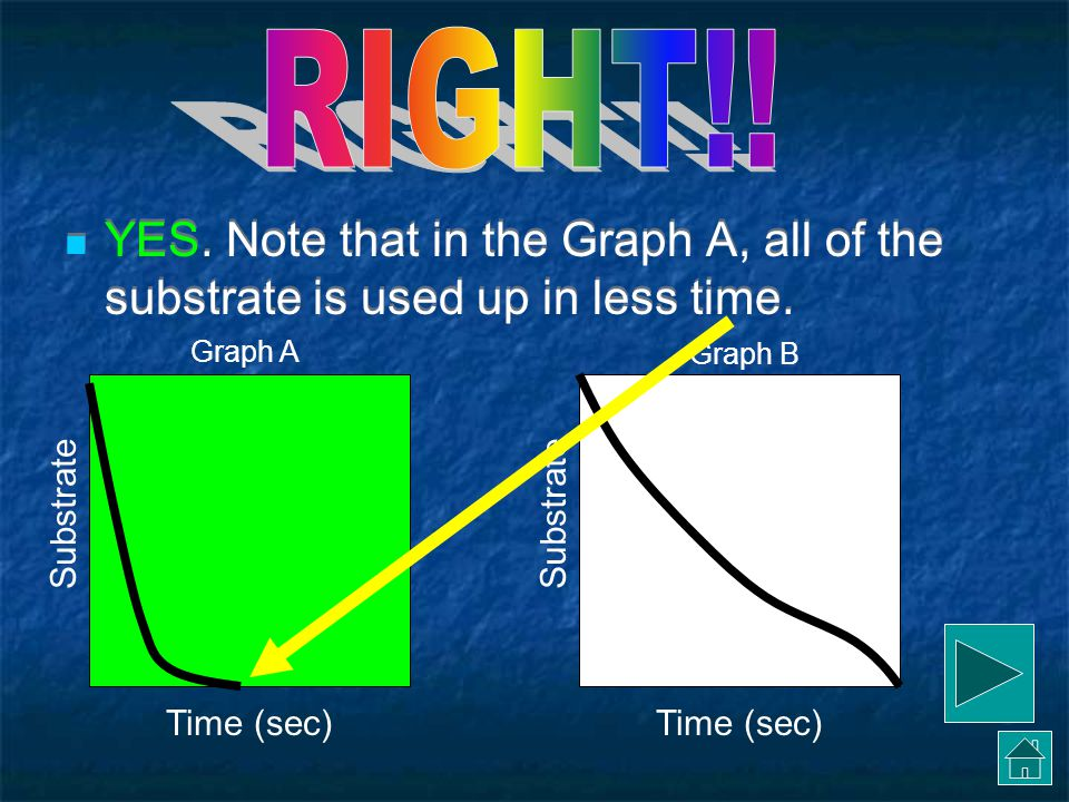 RIGHT!! YES. Note that in the Graph A, all of the substrate is used up in less time. Graph A. Graph B.