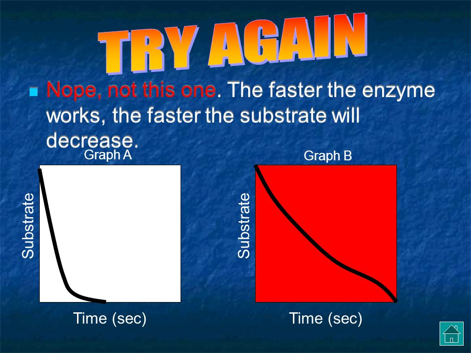 TRY AGAIN Nope, not this one. The faster the enzyme works, the faster the substrate will decrease. Graph A.