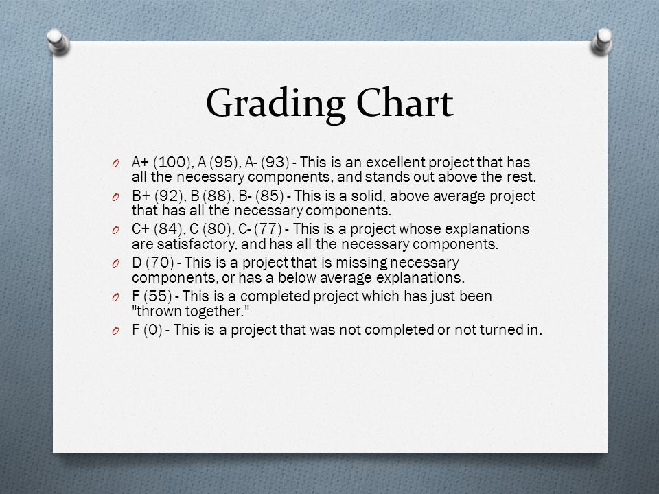 Grading Chart A+ (100), A (95), A- (93) - This is an excellent project that has all the necessary components, and stands out above the rest.