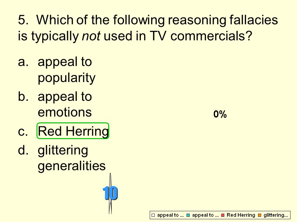 5. Which of the following reasoning fallacies is typically not used in TV commercials