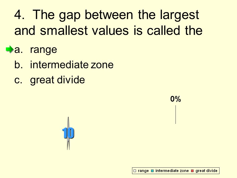 4. The gap between the largest and smallest values is called the