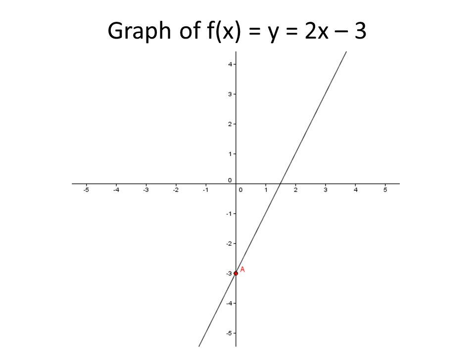 Graph of f(x) = y = 2x – 3