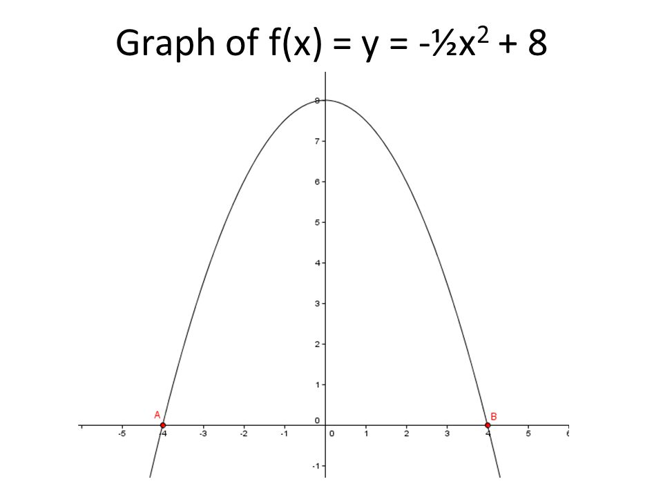 Graph of f(x) = y = -½x2 + 8