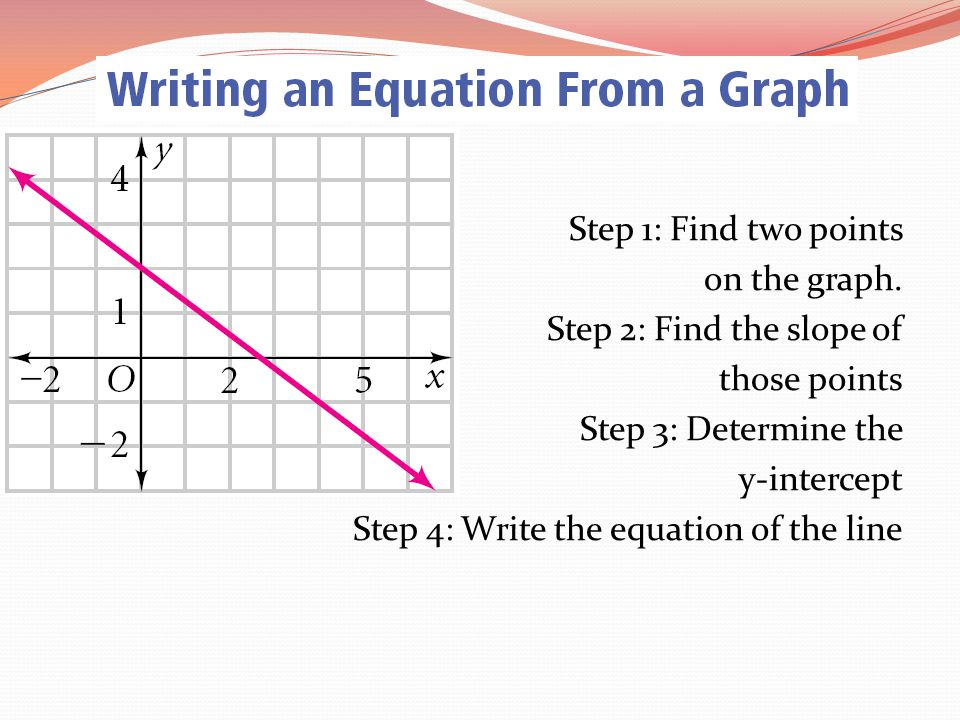 Step 1: Find two points on the graph