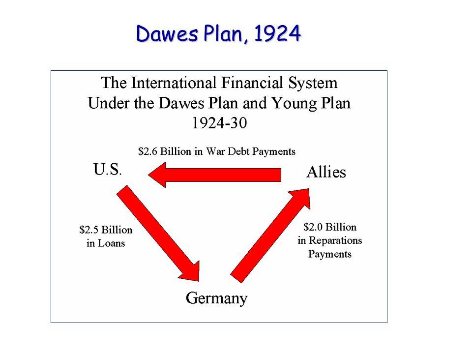Dawes Plan, 1924