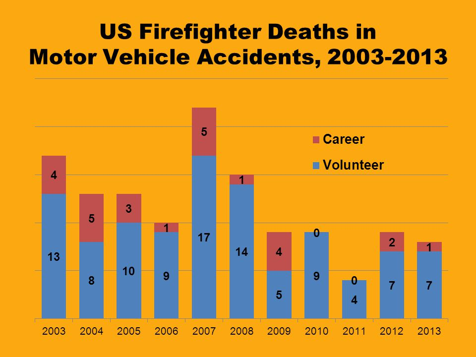 US Firefighter Deaths in Motor Vehicle Accidents, 2003-2013