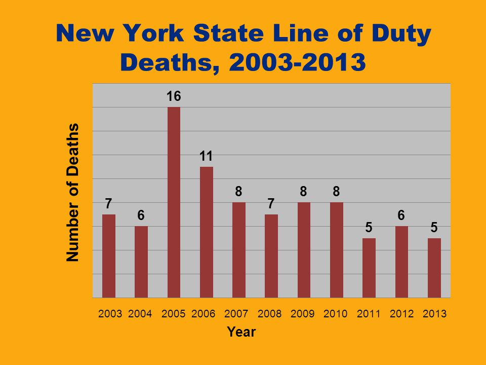 New York State Line of Duty Deaths, 2003-2013