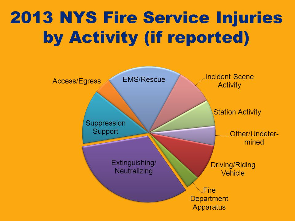 2013 NYS Fire Service Injuries by Activity (if reported)