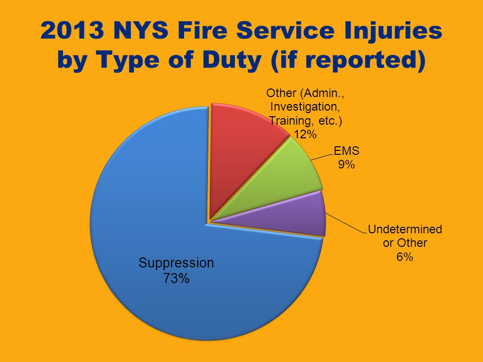 2013 NYS Fire Service Injuries by Type of Duty (if reported)