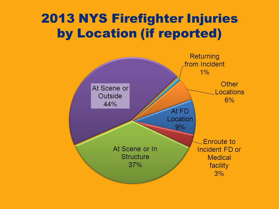 2013 NYS Firefighter Injuries by Location (if reported)