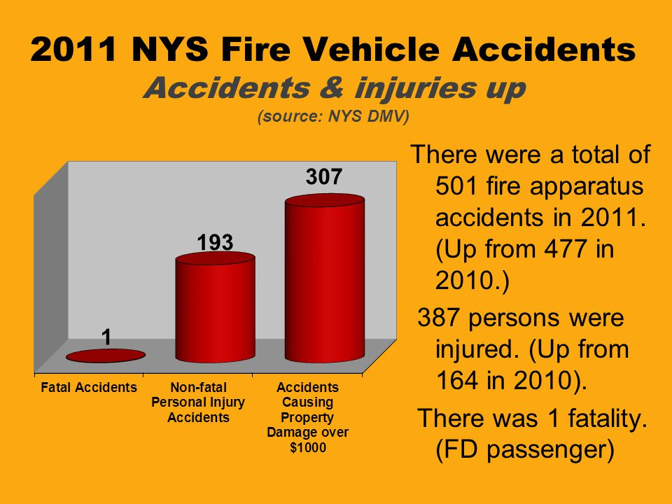 2011 NYS Fire Vehicle Accidents Accidents & injuries up (source: NYS DMV)
