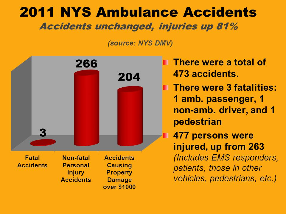 2011 NYS Ambulance Accidents Accidents unchanged, injuries up 81% (source: NYS DMV)