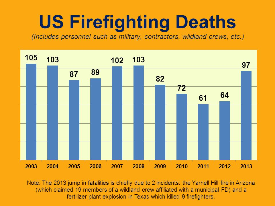 US Firefighting Deaths (Includes personnel such as military, contractors, wildland crews, etc.)