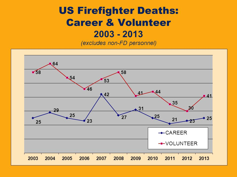 US Firefighter Deaths: Career & Volunteer 2003 - 2013 (excludes non-FD personnel)